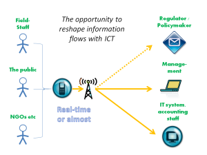 The opportunity to reshape information flows with ICT